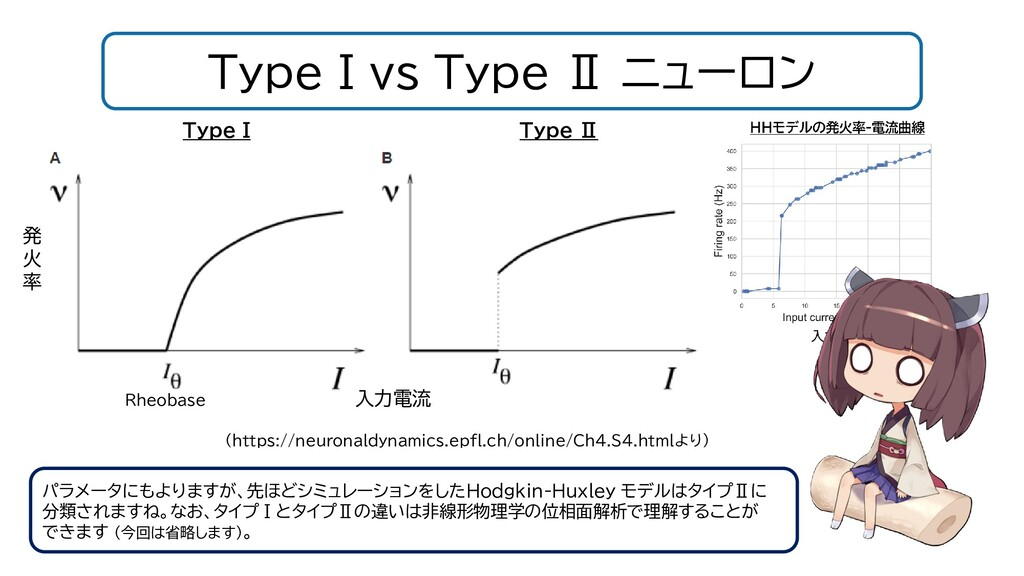 Type I vs Type Ⅱ ニューロン パラメータにもよりますが、先ほどシミュレーション...