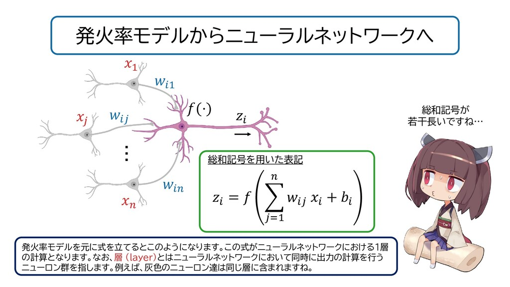 発火率モデルからニューラルネットワークへ 総和記号が 若干長いですね… 発火率モデルを元に式を...