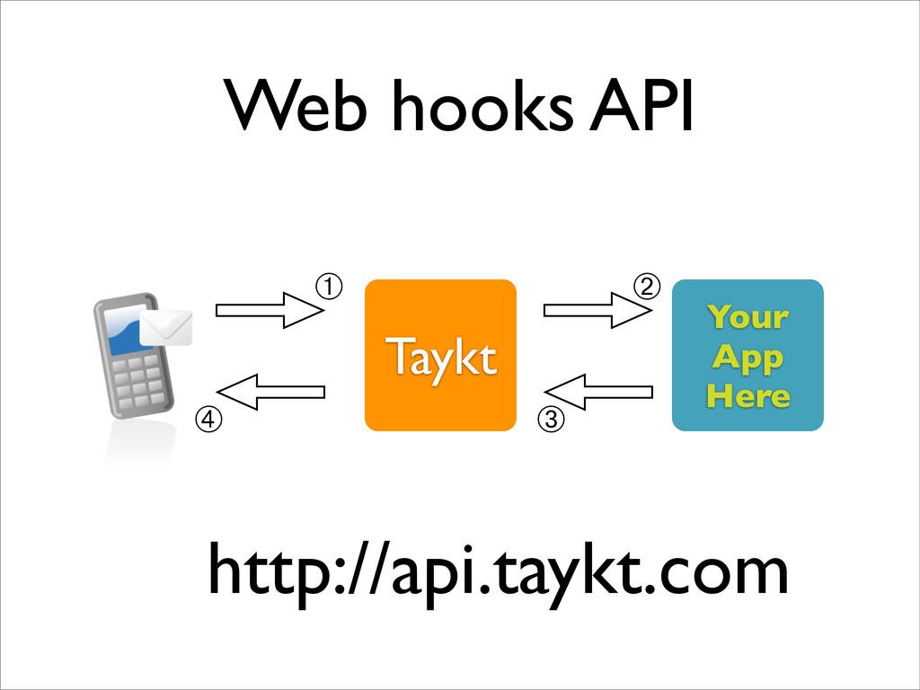 Web hooks API Taykt Your App Here ➀ ➁ ➃ ➂ http:...