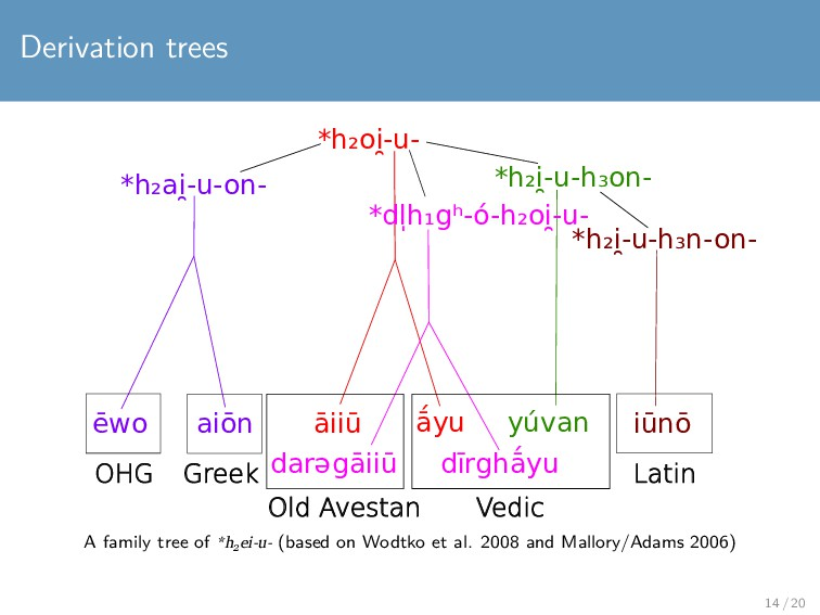 Derivation trees aiōn āiiū ā́yu ēwo iūnō yúvan ...