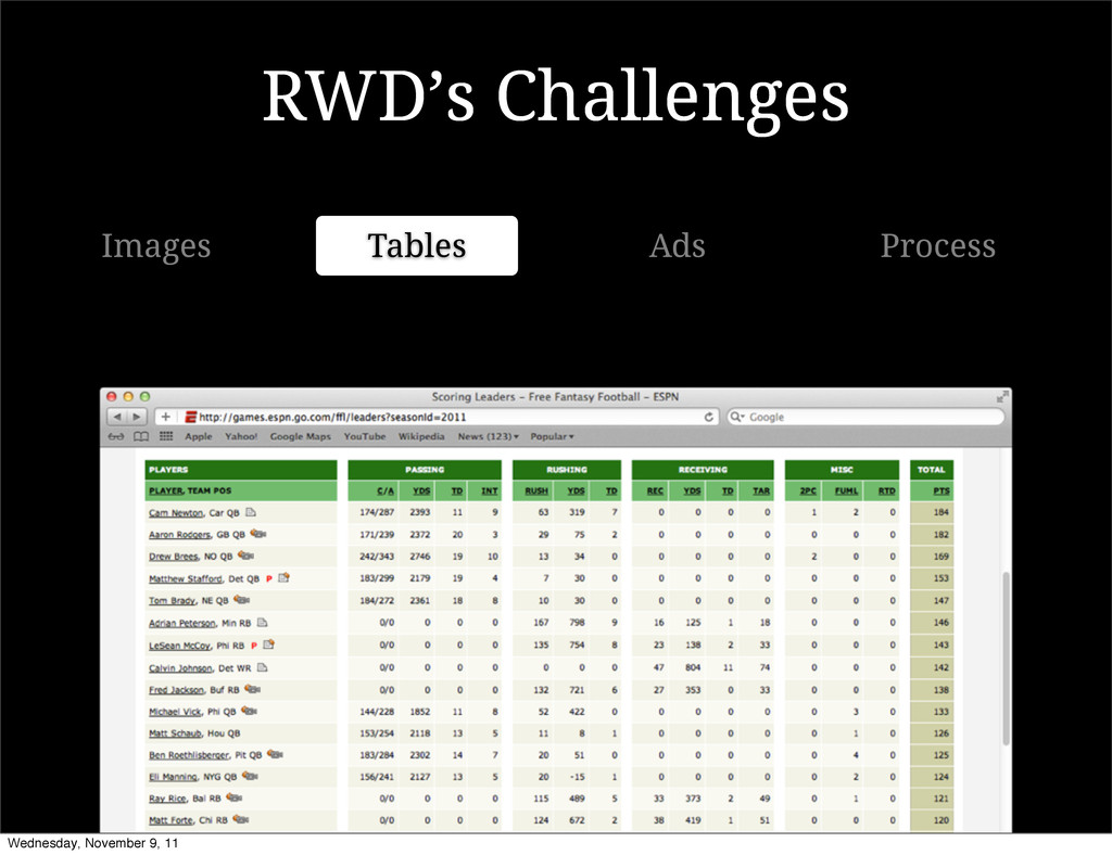 RWD's Challenges Images Tables Ads Process Wedn...
