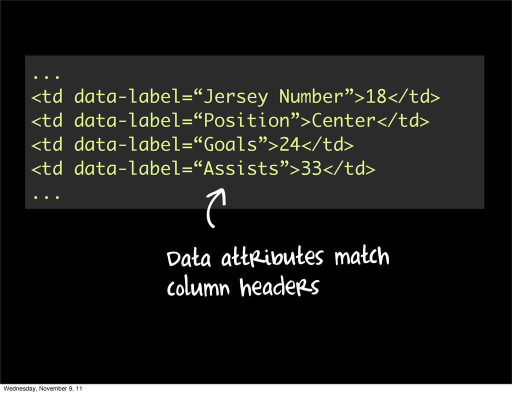 """... <td data-label=""""Jersey Number"""">18</td> <td ..."""