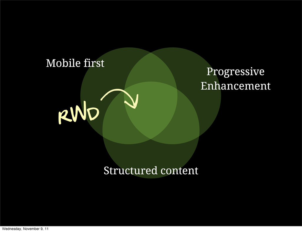 Mobile first Progressive Enhancement Structured...