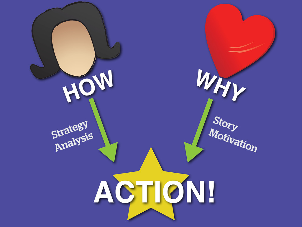 Story Motivation Strategy Analysis ACTION! HOW ...