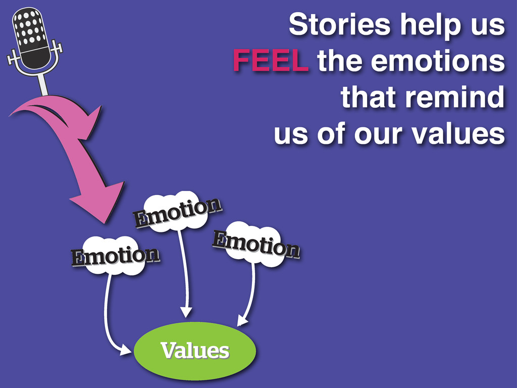 Stories help us FEEL the emotions that remind u...