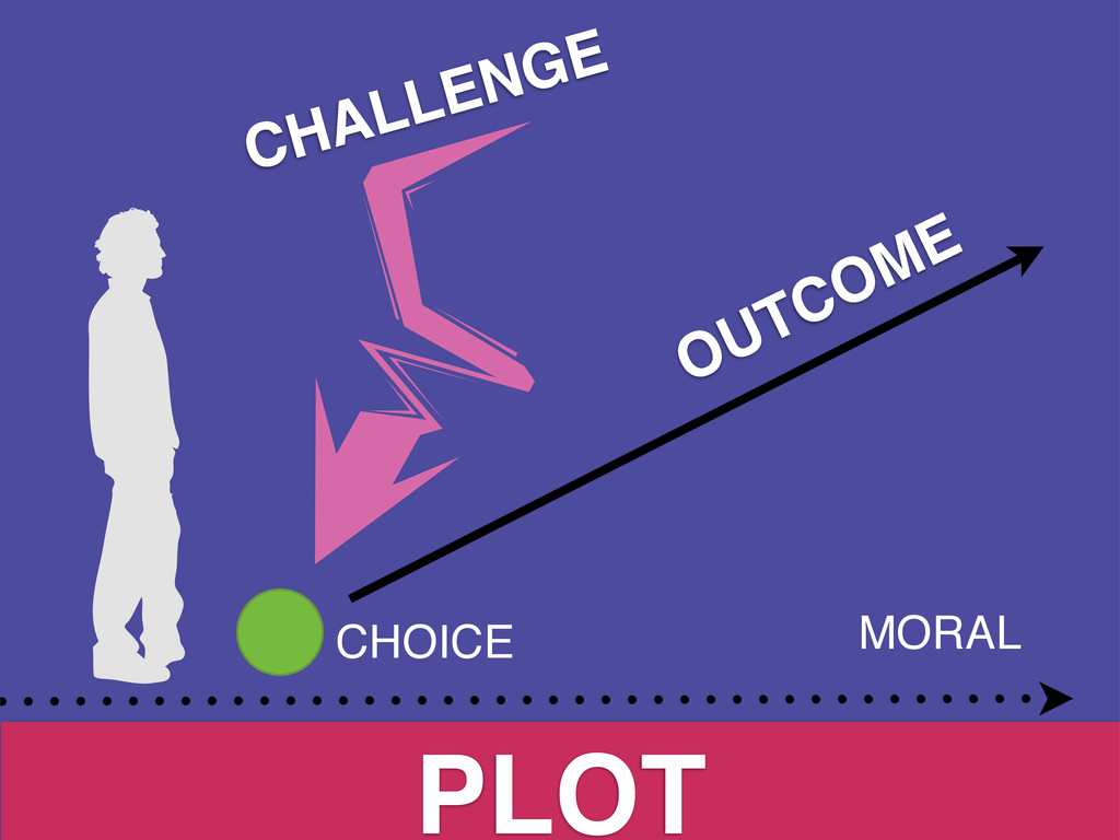 PLOT CHALLENGE CHOICE MORAL OUTCOME