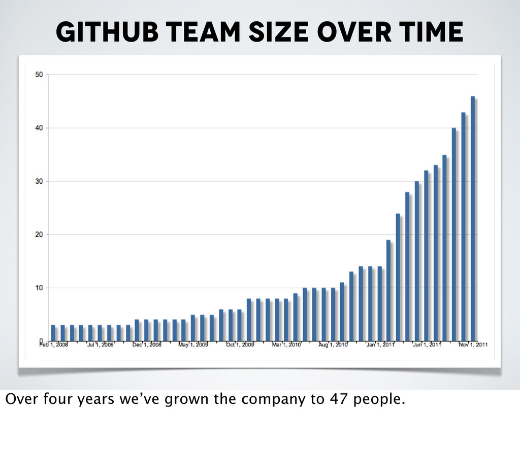 Github team size over time Over four years we'v...