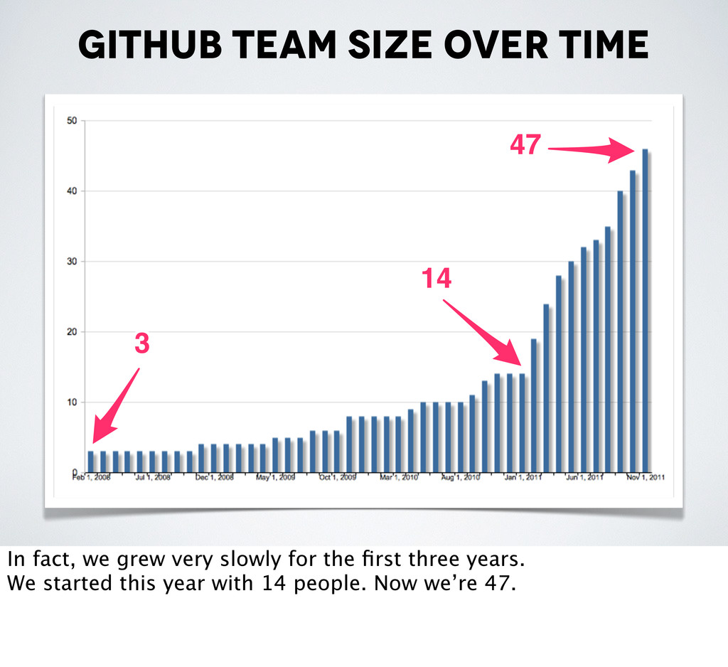 Github team size over time 47 47 14 14 3 3 In f...