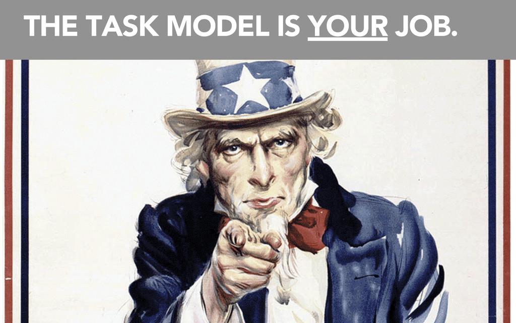 DRUPAL PRESENTS A DATA MODEL, NOT A TASK MODEL ...