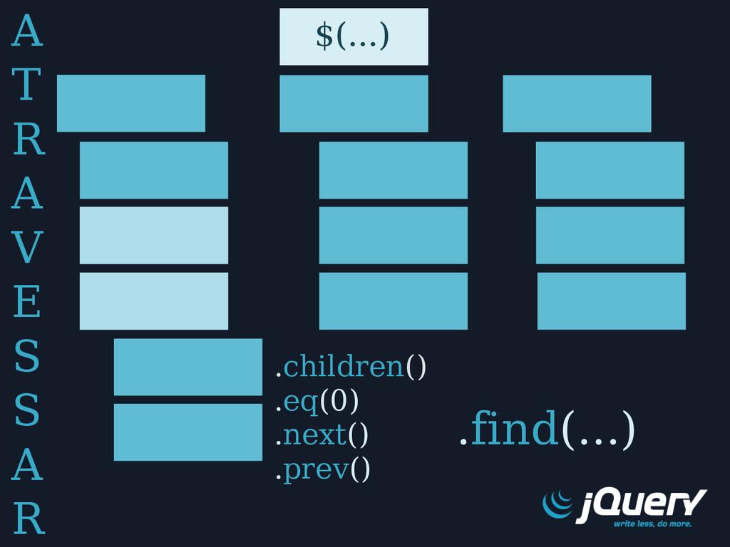 $(...) .children() .eq(0) .next() .prev() .find...