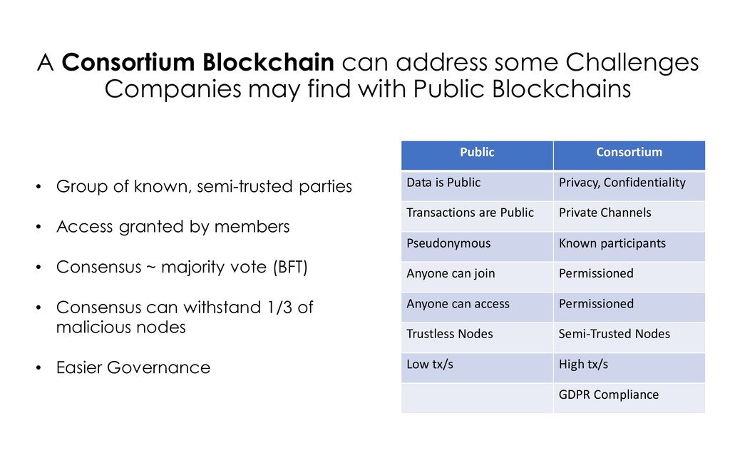 A Consortium Blockchain can address some Challe...
