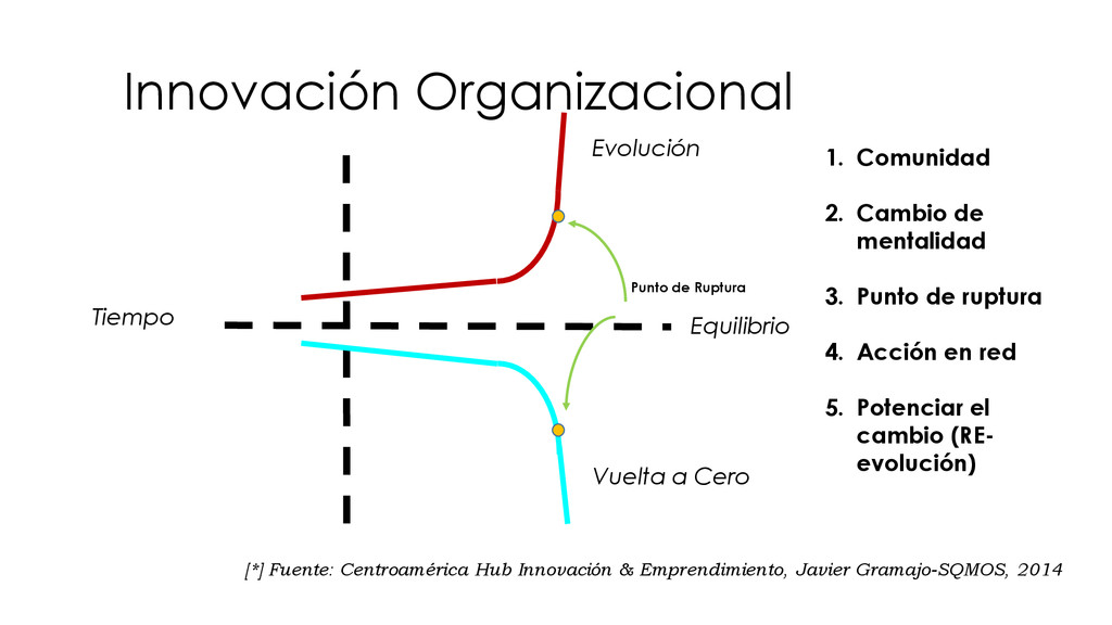 [*] Fuente: Centroamérica Hub Innovación & Empr...