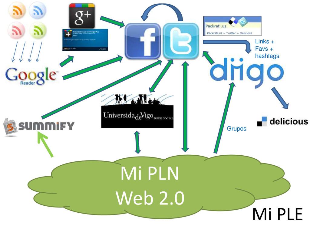 Mi PLN Web 2.0 Links + Favs + hashtags Grupos M...