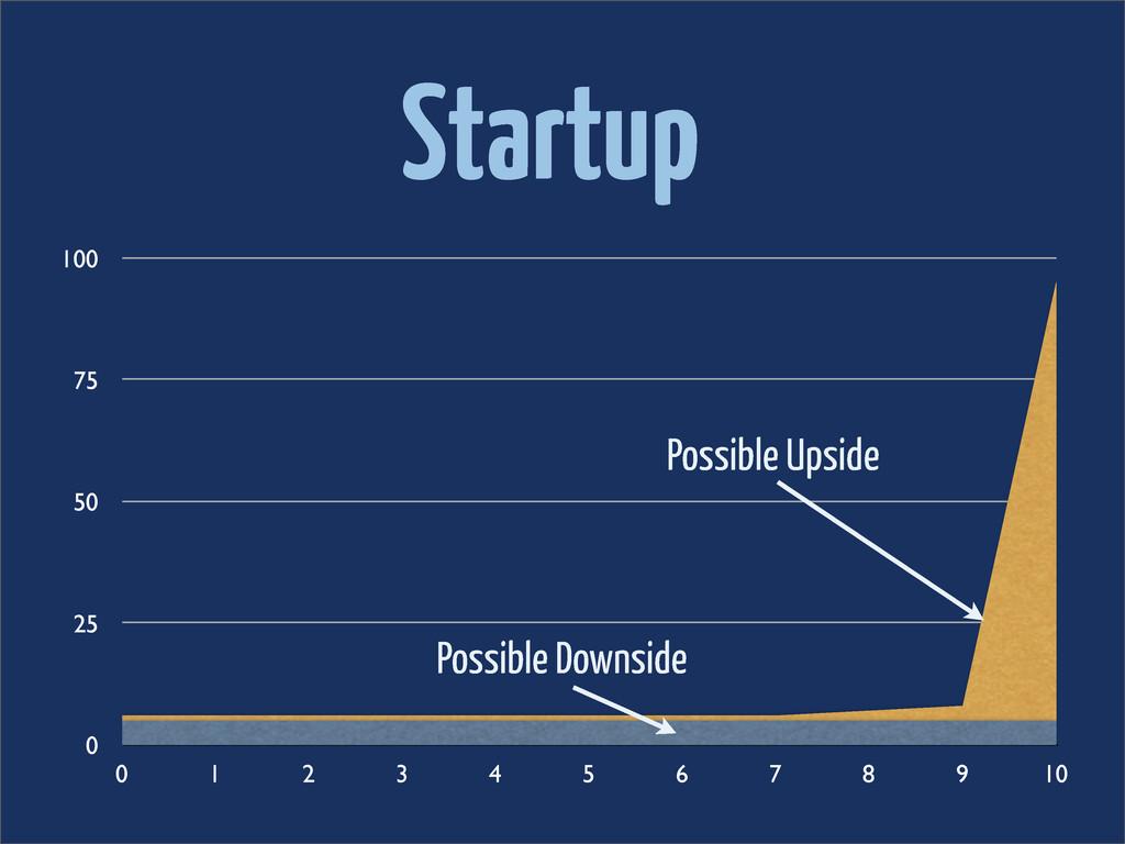 Startup 0 25 50 75 100 0 1 2 3 4 5 6 7 8 9 10 P...