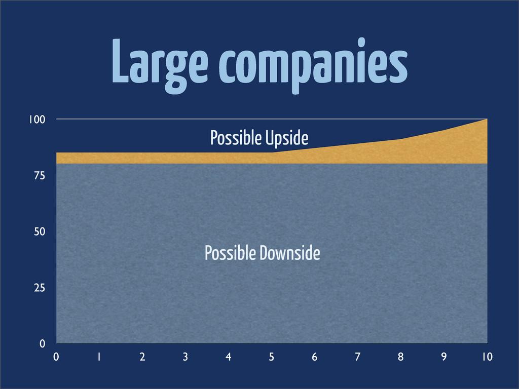 Large companies 0 25 50 75 100 0 1 2 3 4 5 6 7 ...