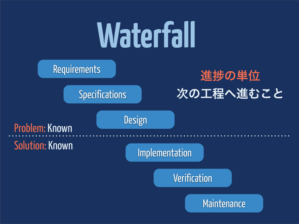 Waterfall Requirements Specifications Design Im...