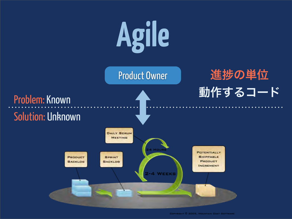 Agile Problem: Known Solution: Unknown Product ...