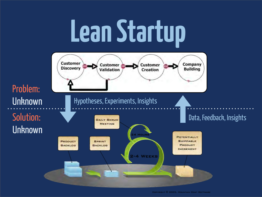 Lean Startup Problem: Unknown Solution: Unknown...