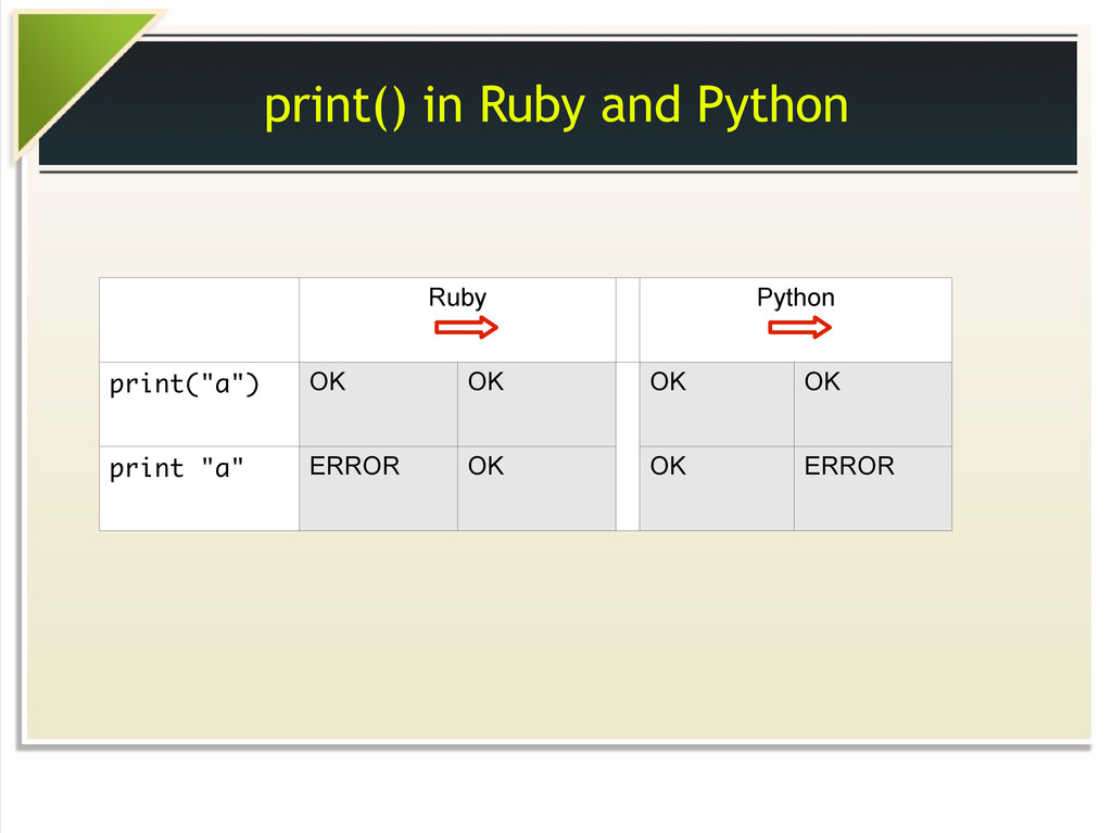 "print() in Ruby and Python Ruby Python print(""a..."