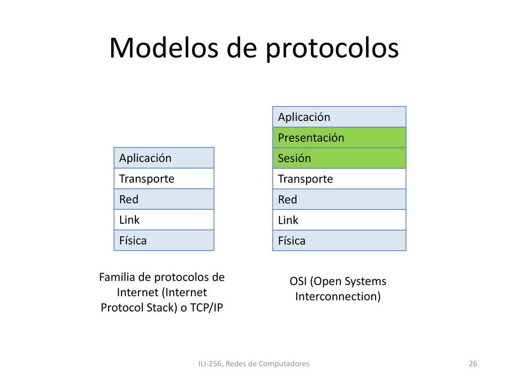 Modelos de protocolos Aplicación Transporte Red...
