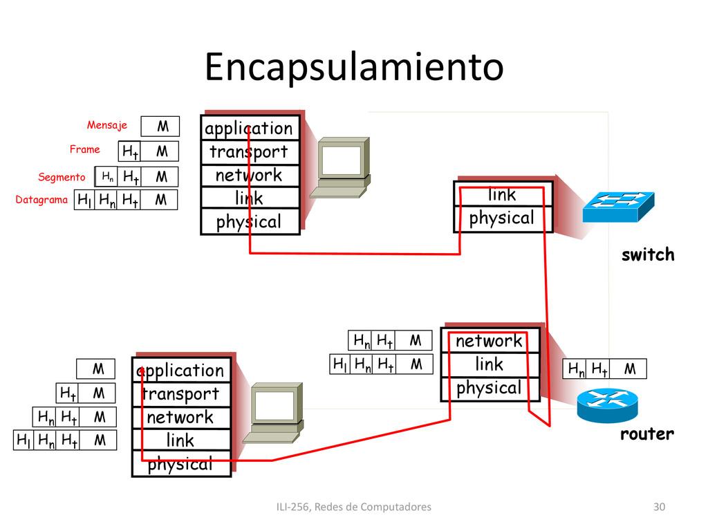 Encapsulamiento ILI-256, Redes de Computadores ...