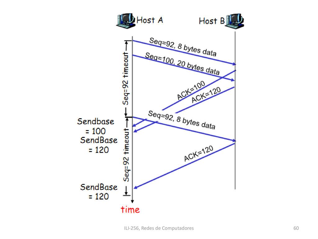 ILI-256, Redes de Computadores 60