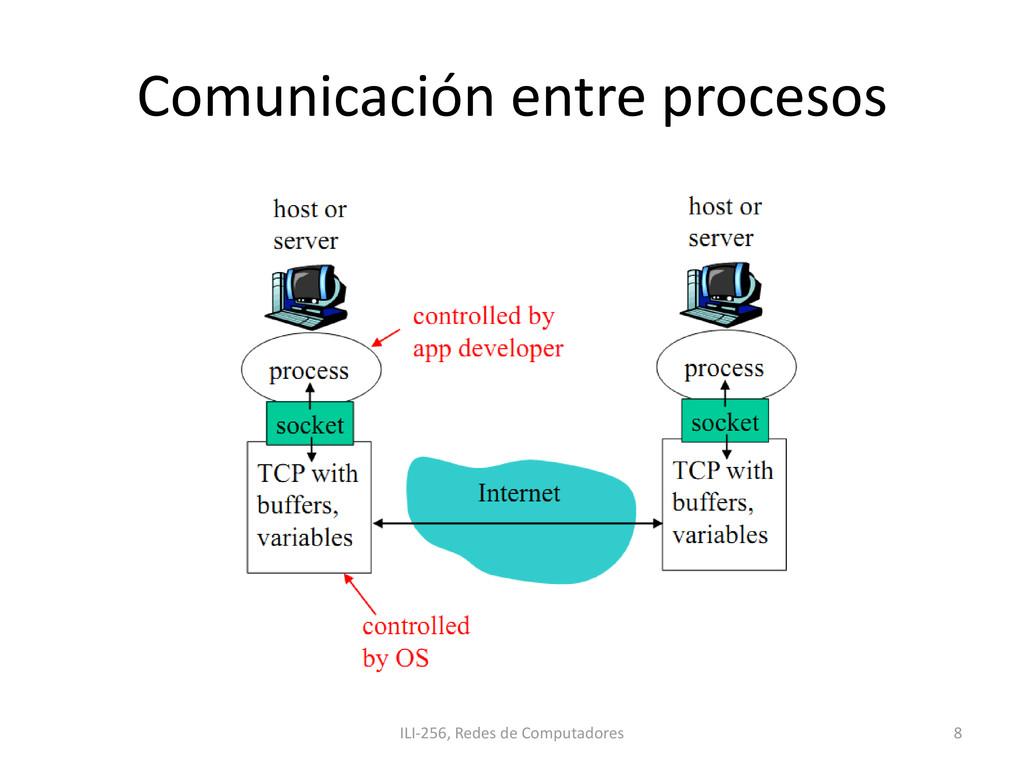 Comunicación entre procesos ILI-256, Redes de C...