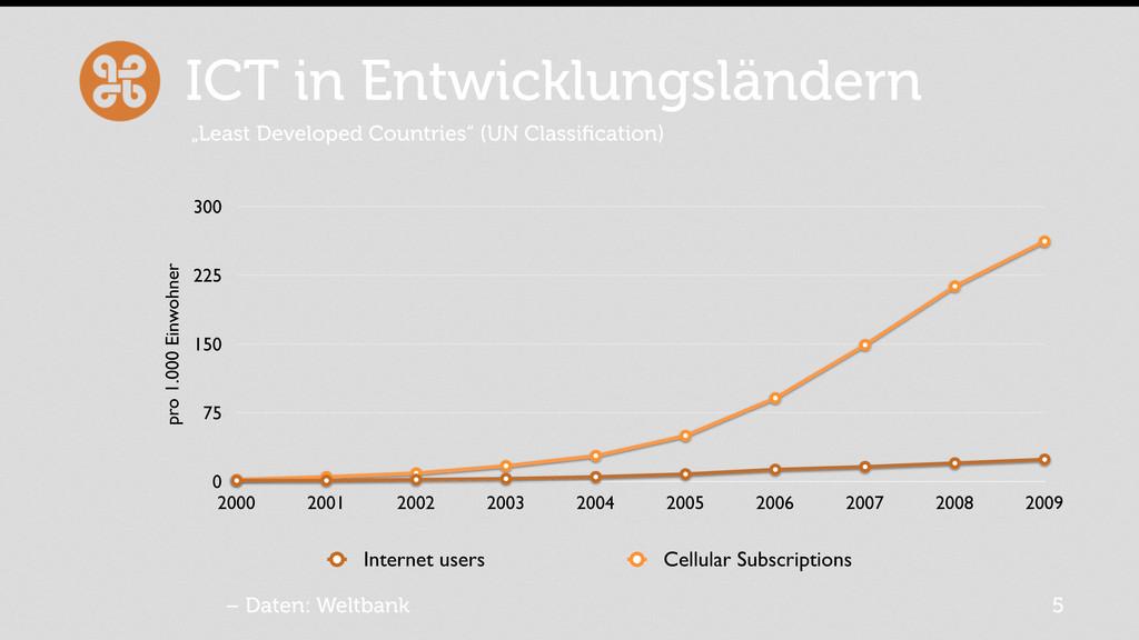 ICT in Entwicklungsländern 0 75 150 225 300 200...