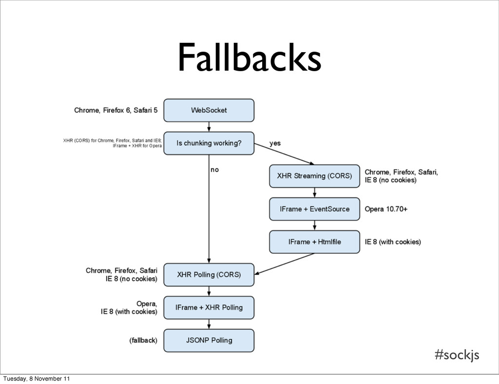 #sockjs Fallbacks Tuesday, 8 November 11