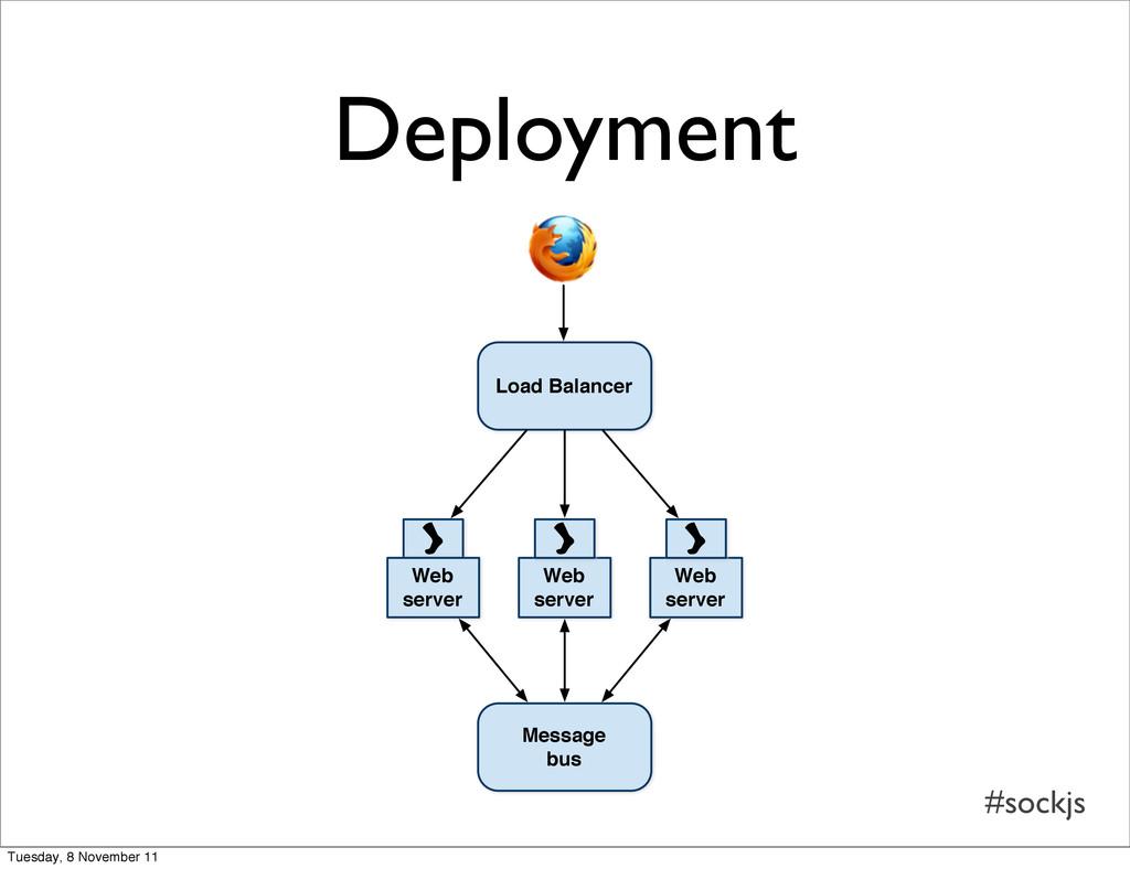 #sockjs Deployment Load Balancer Web server Web...