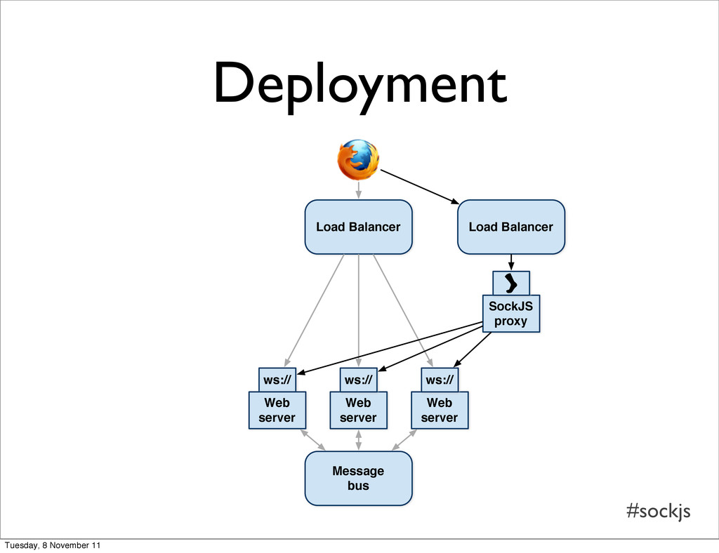 #sockjs ws:// Load Balancer Web server Web serv...