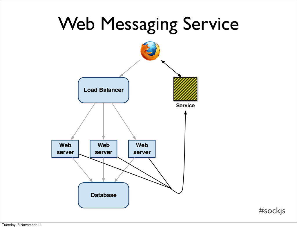 #sockjs Load Balancer Web server Web server Web...
