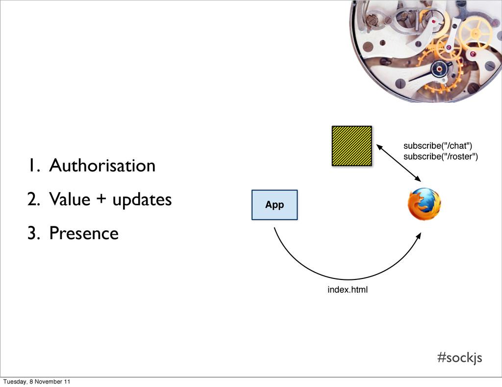 #sockjs 1. Authorisation 2. Value + updates 3. ...