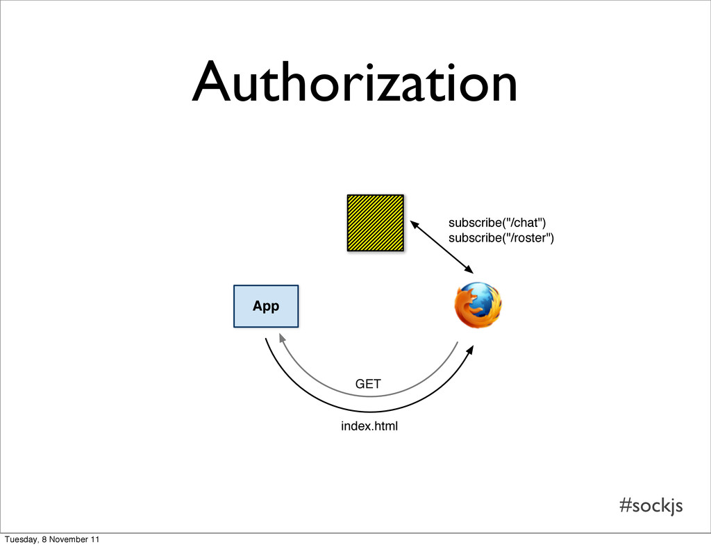 """#sockjs Authorization App subscribe(""""/chat"""") su..."""