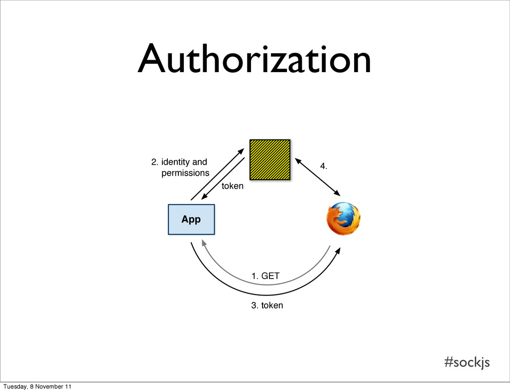 #sockjs App 2. identity and permissions 4. 3. t...