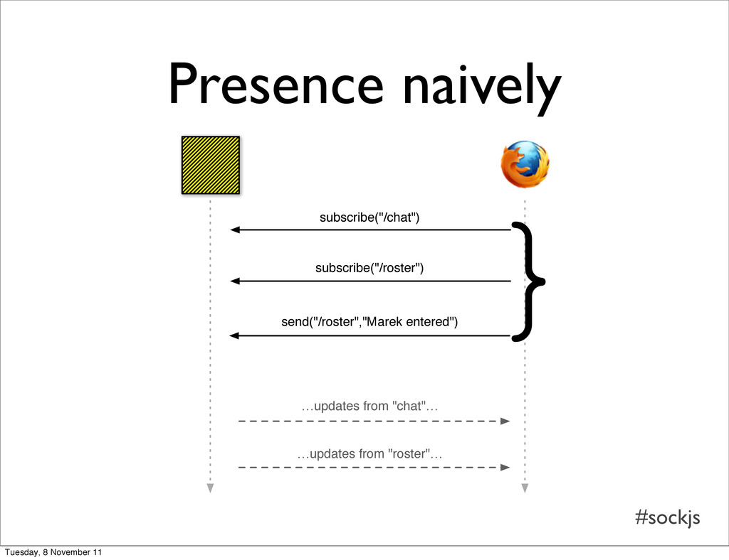 """#sockjs Presence naively subscribe(""""/chat"""") sub..."""