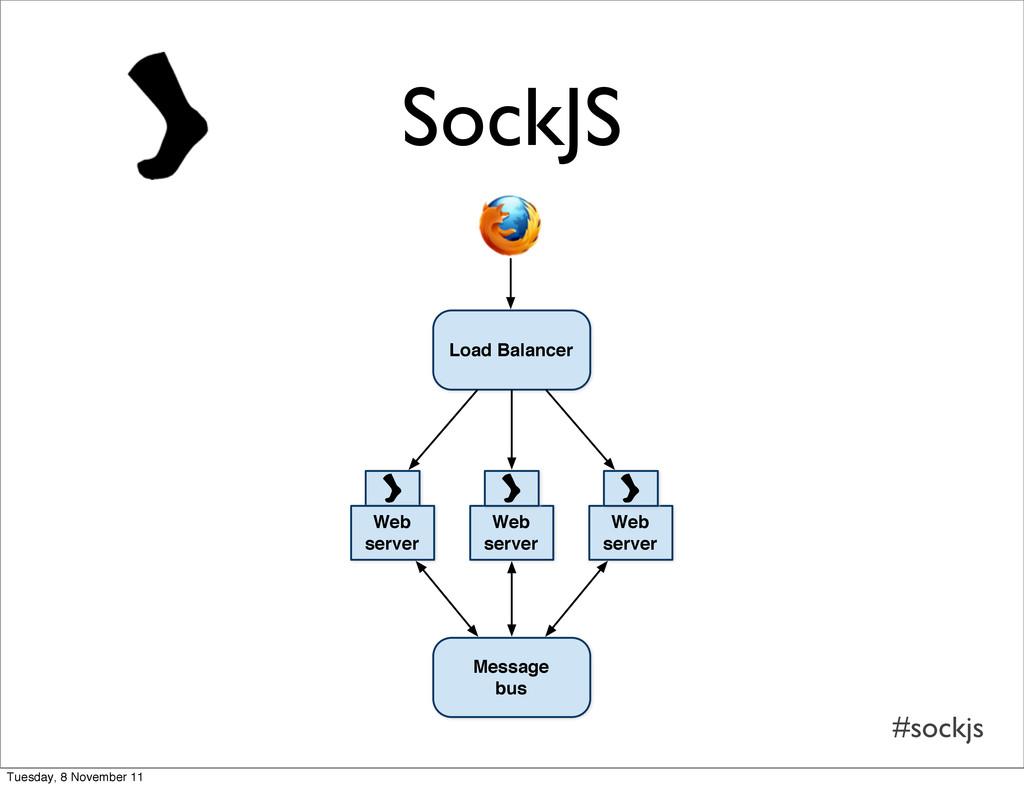 #sockjs SockJS Load Balancer Web server Web ser...