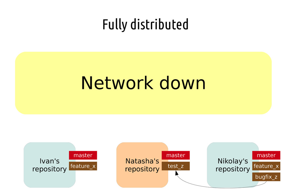 Fully distributed Network down Ivan's repositor...