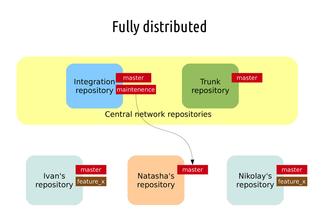 Fully distributed Ivan's repository Nikolay's r...