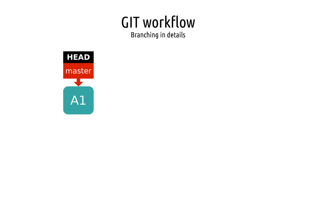 GIT workflow Branching in details A1 master HEAD