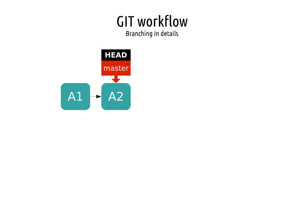 GIT workflow Branching in details A1 A2 master ...