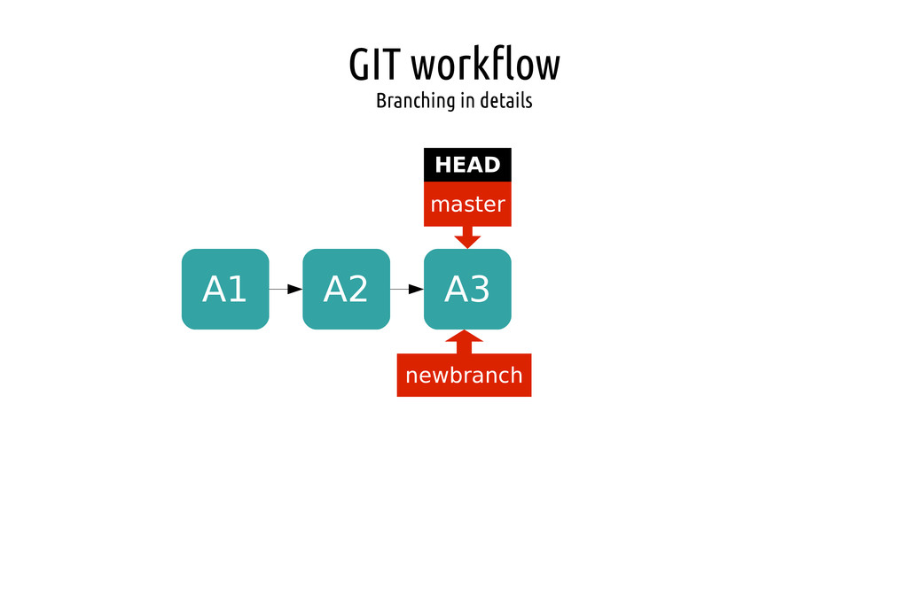 GIT workflow Branching in details A1 A2 A3 mast...