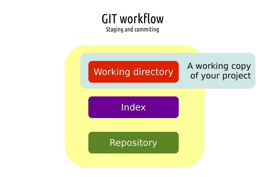 GIT workflow Staging and commiting A working co...