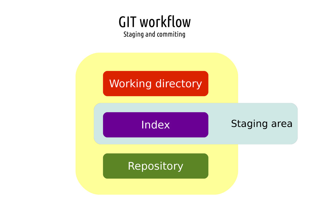 GIT workflow Staging and commiting Staging area...