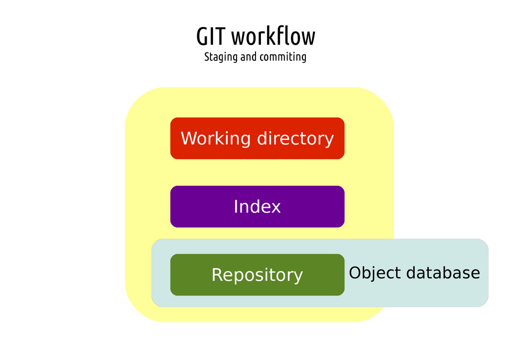 GIT workflow Staging and commiting Object datab...