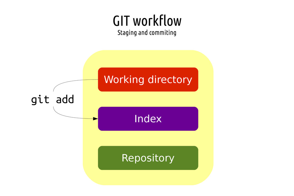 GIT workflow Staging and commiting Working dire...