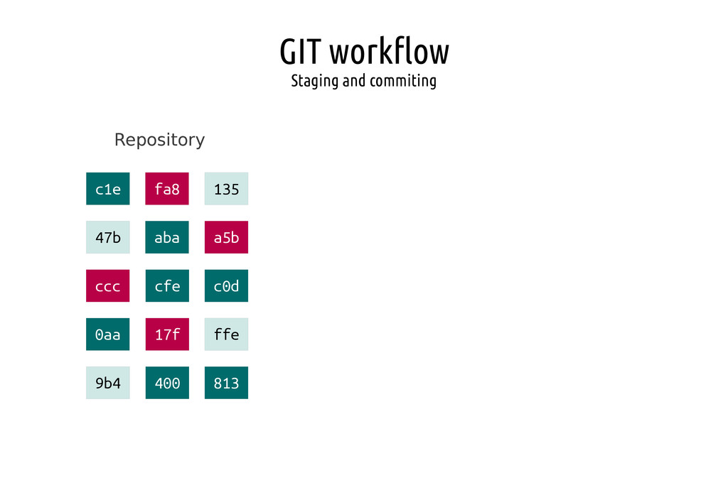 GIT workflow Staging and commiting Repository c...