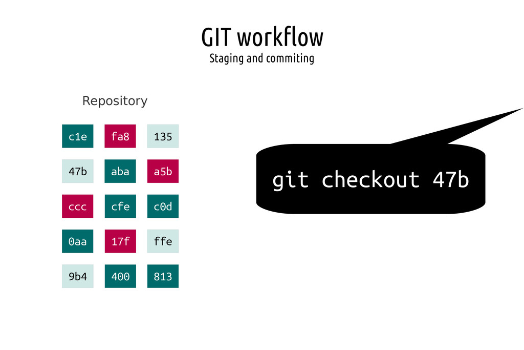 GIT workflow Staging and commiting Repository g...