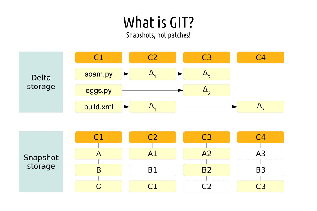 What is GIT? Snapshots, not patches! Delta stor...