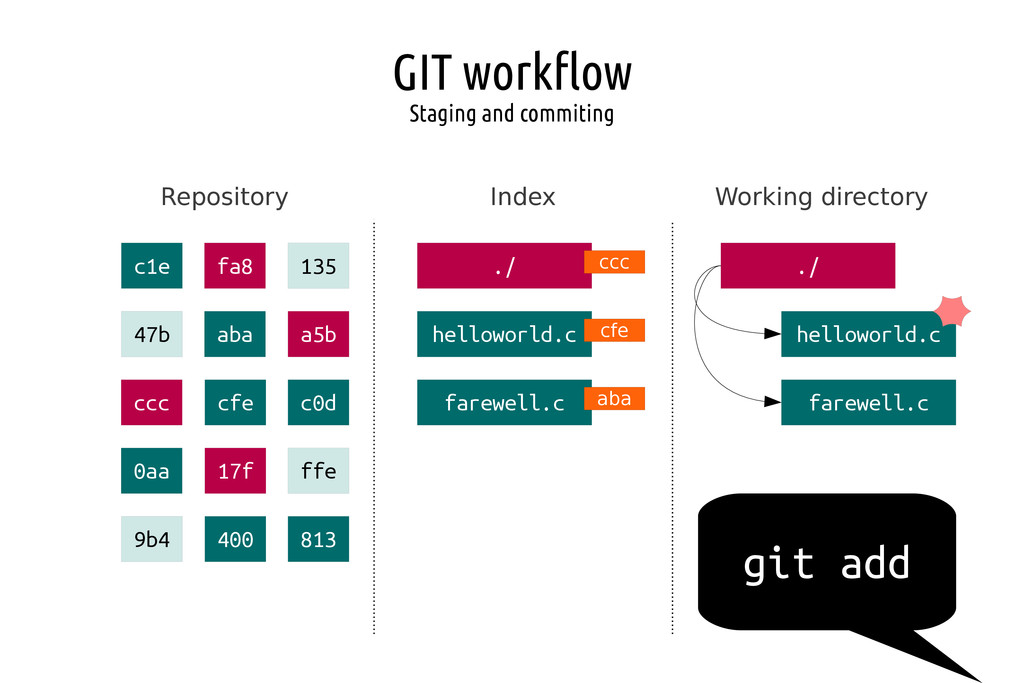 GIT workflow Staging and commiting Repository I...